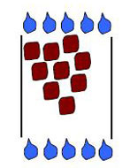 Diagram showing large square particles with large pores for water to drain through