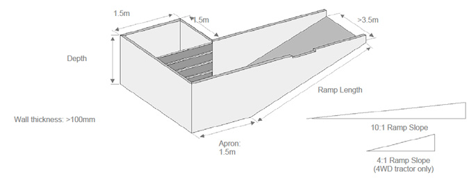 Image showing dimensions of depth 1.5m, wall thickness greater than 100mm, apron 1.5m, ramp length, ramp slope 10.1 and 4.1