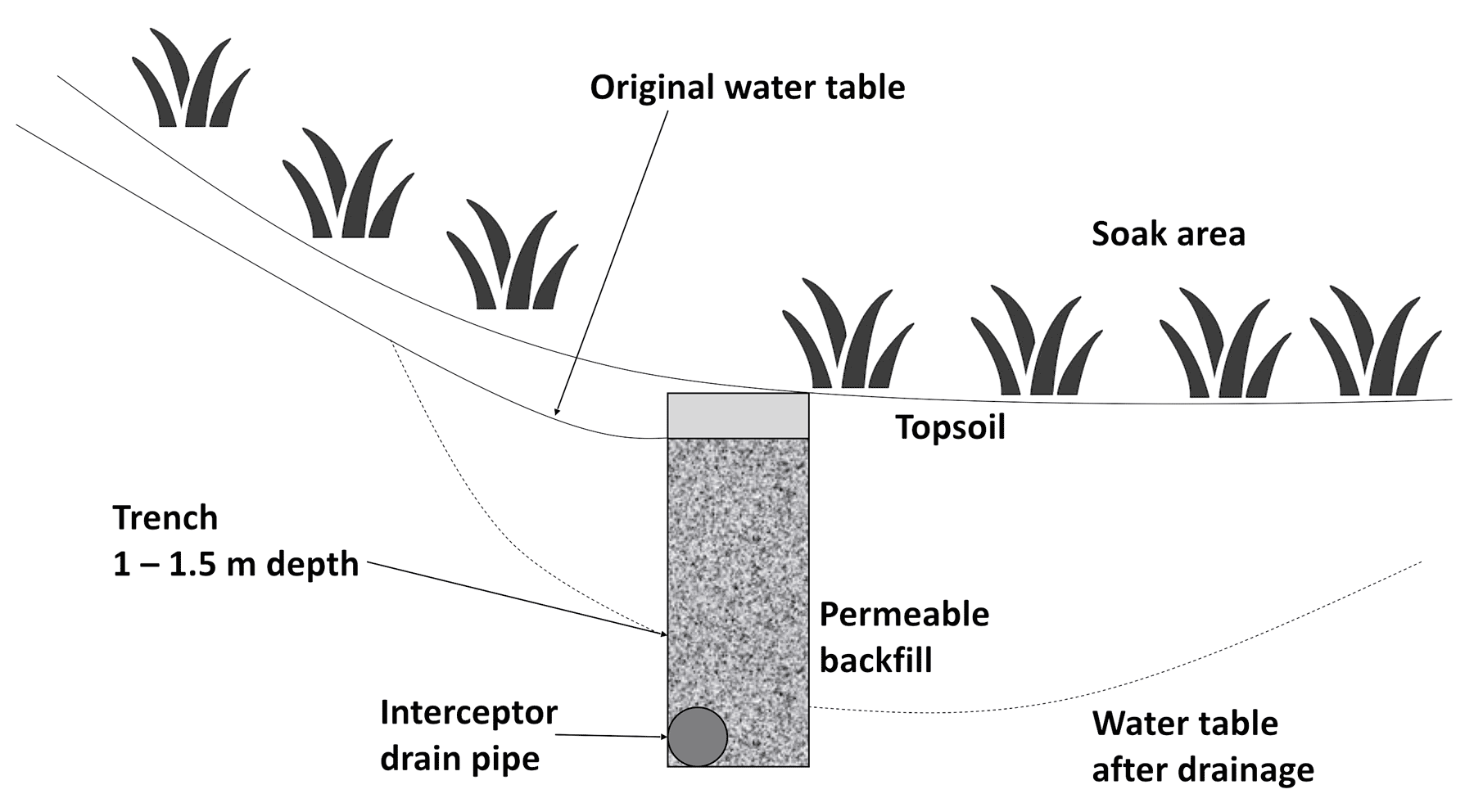 Cross section of an undulating area with a soak at the bottom. Mole drain trench with interceptor drain pipe shown. The mole drain trench should be between 1 and 1.5 m deep. Also shown is the original water table and the lowered water table after mole drain installation.