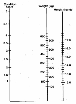 Nomogram chart for estimation of liveweight from condition score and height measurement