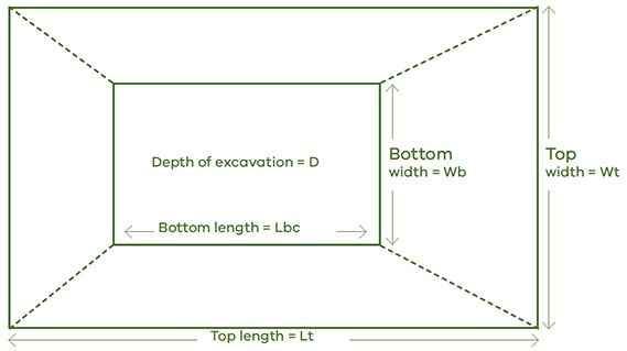 Diagram of dam, the top length is measured along the longest top wall, the top width is measured along the shorter wall, the bottom width and length correspond with these sides, formula is as follows