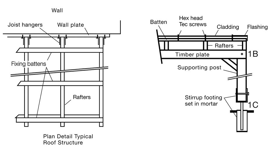 Diagram showing roof structure with wall plate, joist hangers, fixing battens and rafters. Second diagram shows the top view of the roof structure with the stirrup footing set in mortar, a supporting post, timber plate, rafters, batten, cladding and flashing held with Hex head and Tec screws