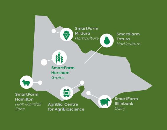 Map of Victoria showing the SmartFarm locations: Mildura (horticulture), Tatura (horticulture), Ellinbank (Dairy), Bundoora (AgriBio), Horsham (grains), Hamilton (high rainfall zone)