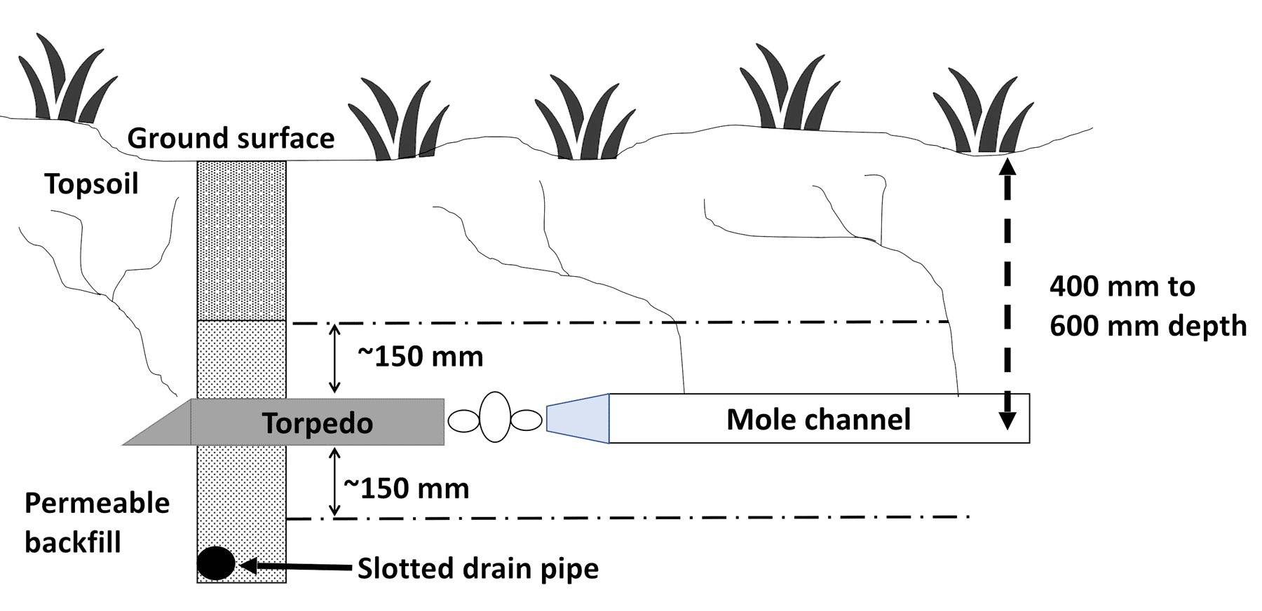 Mole plough demonstrating how a mole channel is created, in this case with a slotted drain pipe underneath. The mole channel should be between 400 mm to 600 mm below the ground surface.