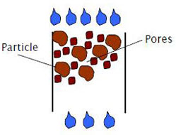 Diagram showing loam soil with small and large particles and pores of different sizes