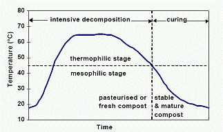 Temperature curve of a typical compost process
